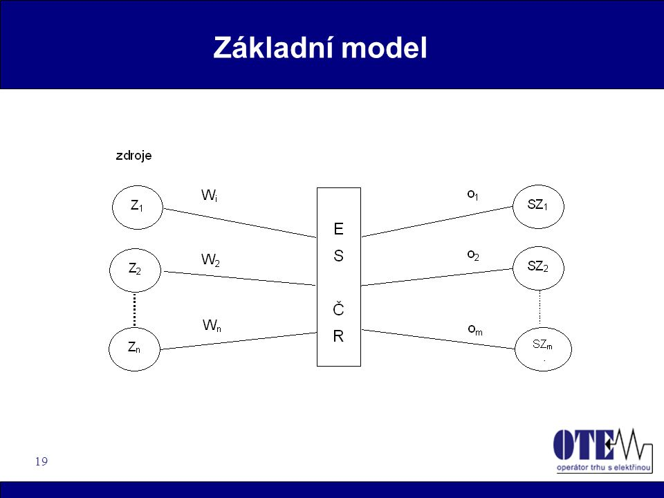 19 Základní model