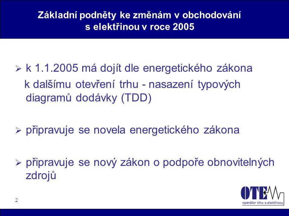 2 Základní podněty ke změnám v obchodování s elektřinou v roce 2005  k 1.1.2005 má dojít dle energetického zákona k dalšímu otevření trhu - nasazení typových diagramů dodávky (TDD)  připravuje se novela energetického zákona  připravuje se nový zákon o podpoře obnovitelných zdrojů