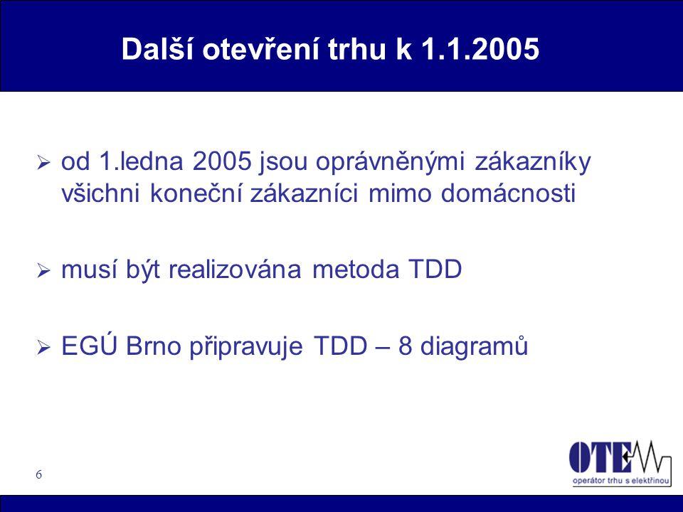 6 Další otevření trhu k 1.1.2005  od 1.ledna 2005 jsou oprávněnými zákazníky všichni koneční zákazníci mimo domácnosti  musí být realizována metoda TDD  EGÚ Brno připravuje TDD – 8 diagramů