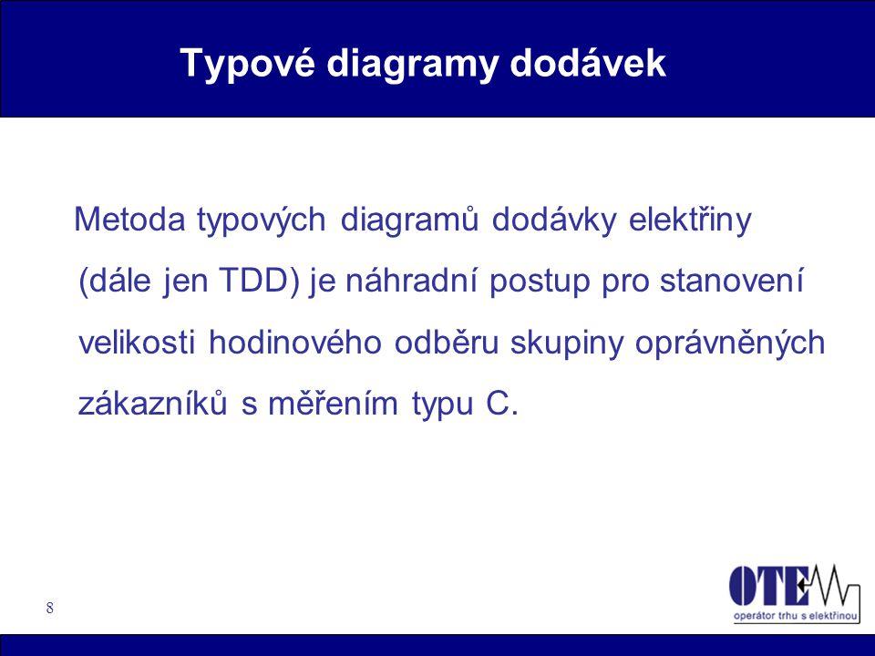 8 Typové diagramy dodávek Metoda typových diagramů dodávky elektřiny (dále jen TDD) je náhradní postup pro stanovení velikosti hodinového odběru skupiny oprávněných zákazníků s měřením typu C.