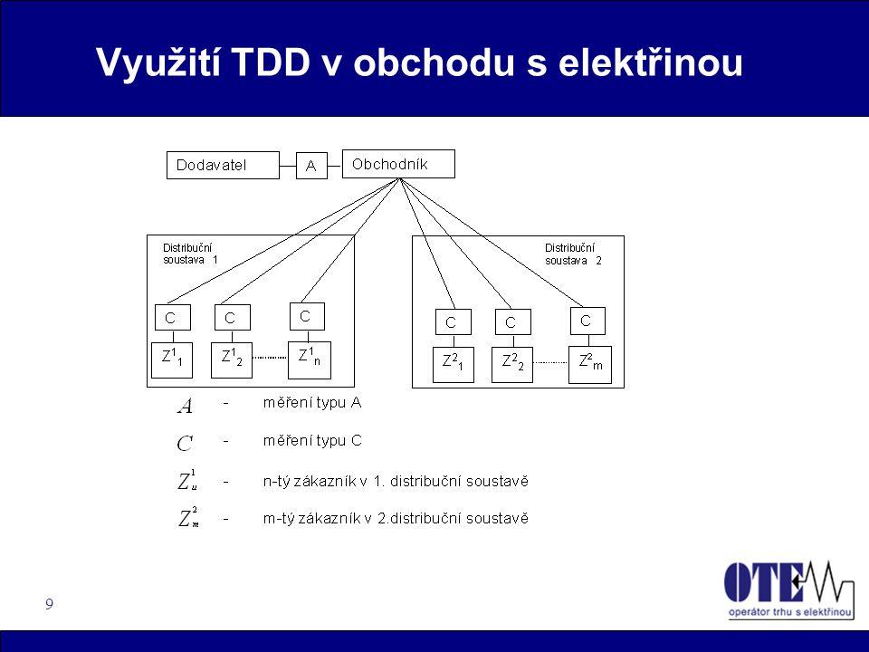 9 Využití TDD v obchodu s elektřinou