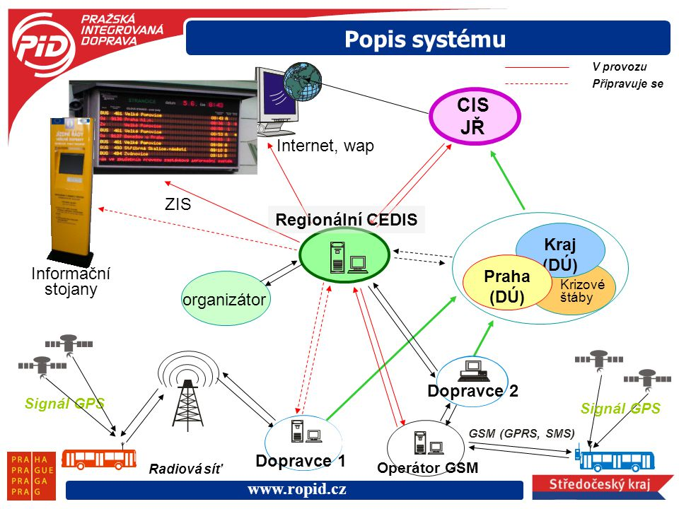 www.ropid.cz Kraj (DÚ) Signál GPS Radiová síť Praha (DÚ) Signál GPS GSM (GPRS, SMS) Dopravce 1 Dopravce 2 Operátor GSM organizátor Regionální CEDIS Kr