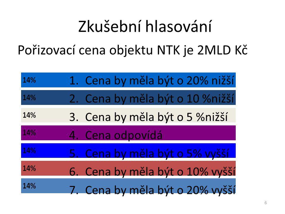 Zkušební hlasování 1.Cena by měla být o 20% nižší 2.Cena by měla být o 10 %nižší 3.Cena by měla být o 5 %nižší 4.Cena odpovídá 5.Cena by měla být o 5%