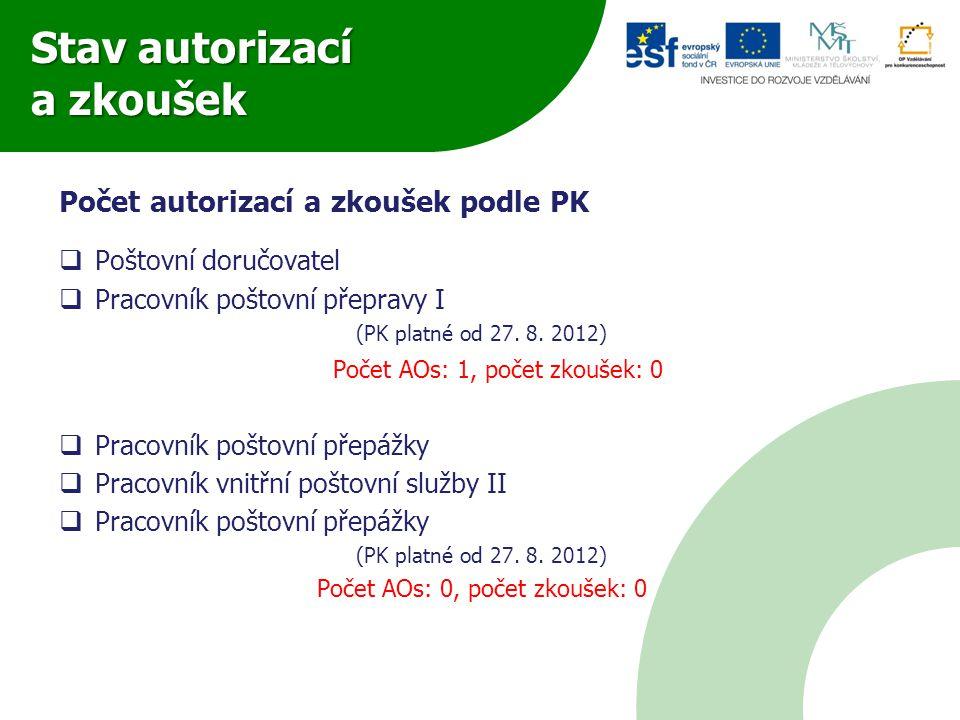Stav autorizací a zkoušek Počet autorizací a zkoušek podle PK  Poštovní doručovatel  Pracovník poštovní přepravy I (PK platné od 27.
