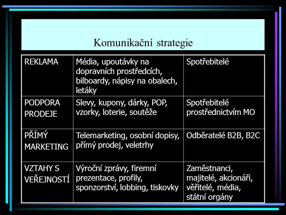 Komunikační strategie REKLAMAMédia, upoutávky na dopravních prostředcích, bilboardy, nápisy na obalech, letáky Spotřebitelé PODPORA PRODEJE Slevy, kup