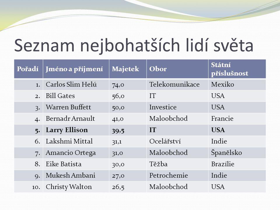 Seznam nejbohatších lidí světa PořadíJméno a příjmeníMajetekObor Státní příslušnost 1.Carlos Slim Helú74,0TelekomunikaceMexiko 2.Bill Gates56,0ITUSA 3