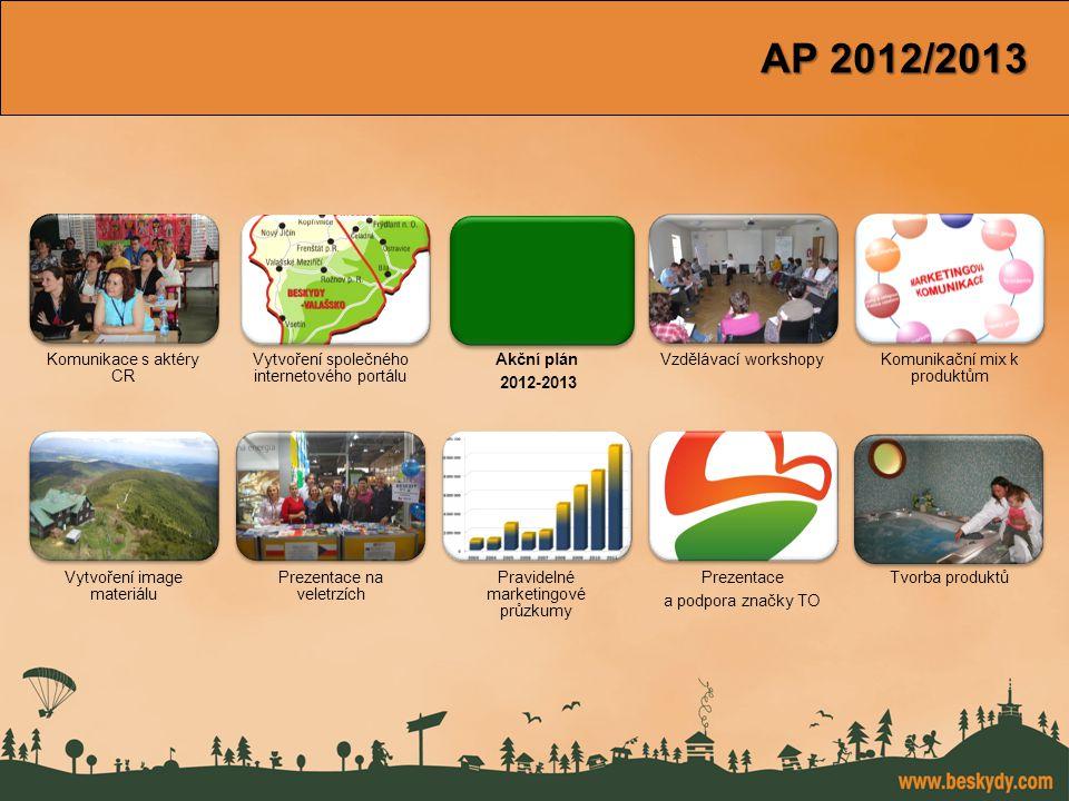 konference Východní Morava AP 2012/2013 Komunikace s aktéry CR Vytvoření společného internetového portálu Akční plán 2012-2013 Vzdělávací workshopyKom