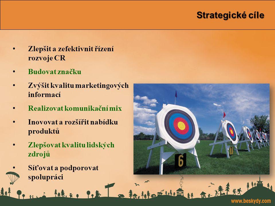 konference Východní Morava Strategické cíle Zlepšit a zefektivnit řízení rozvoje CR Budovat značku Zvýšit kvalitu marketingových informací Realizovat komunikační mix Inovovat a rozšířit nabídku produktů Zlepšovat kvalitu lidských zdrojů Síťovat a podporovat spolupráci