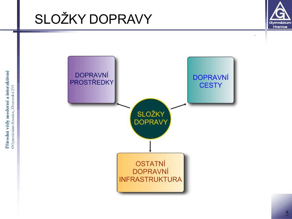 Přírodní vědy moderně a interaktivně ©Gymnázium Hranice, Zborovská 293 SLOŽKY DOPRAVY 1.