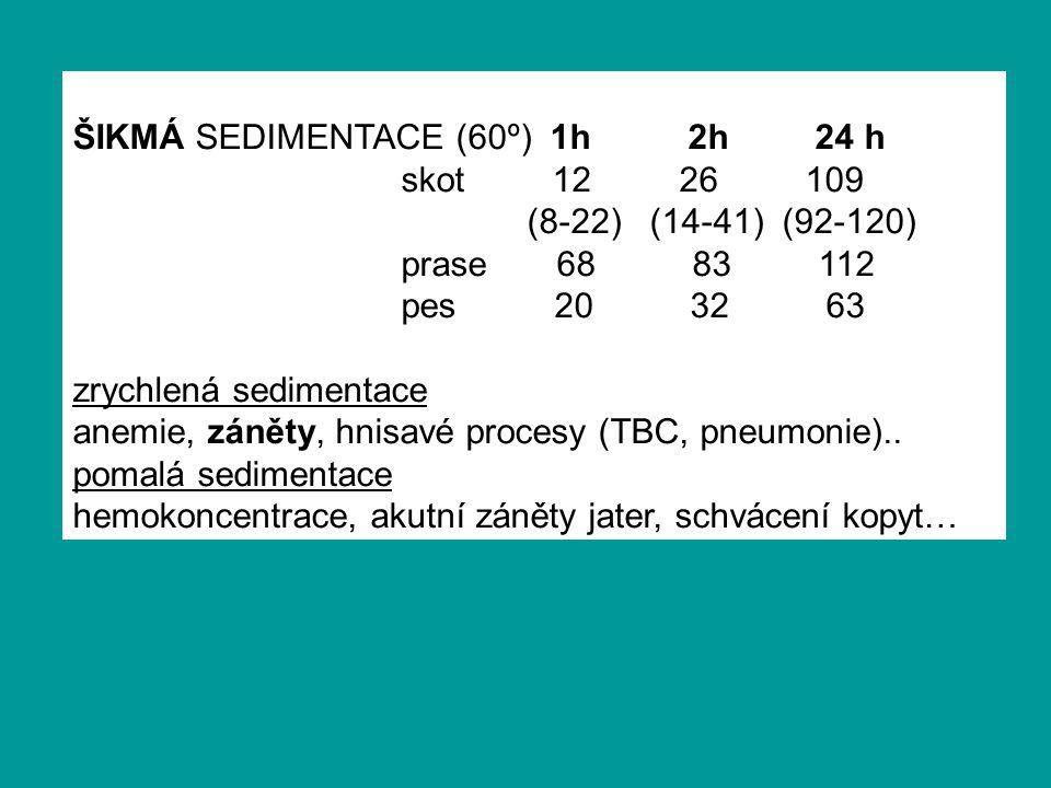 ŠIKMÁ SEDIMENTACE (60º) 1h 2h 24 h skot 12 26 109 (8-22) (14-41) (92-120) prase 68 83 112 pes 20 32 63 zrychlená sedimentace anemie, záněty, hnisavé procesy (TBC, pneumonie)..