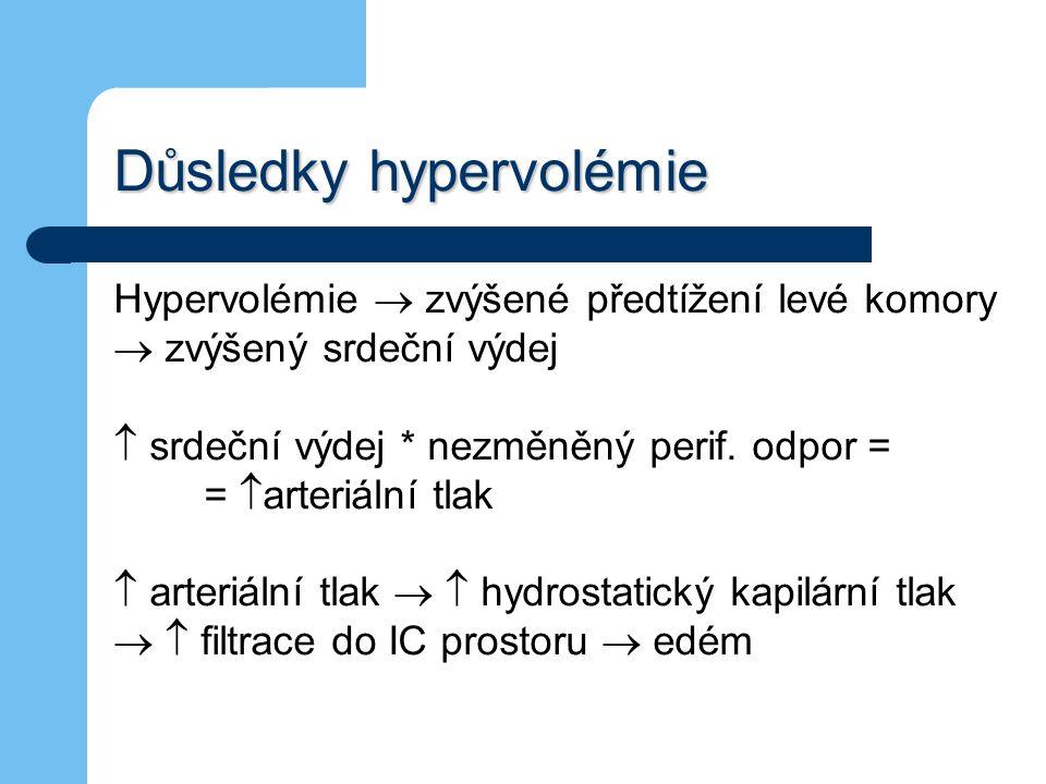 Důsledky hypervolémie Hypervolémie  zvýšené předtížení levé komory  zvýšený srdeční výdej  srdeční výdej * nezměněný perif. odpor = =  arteriální
