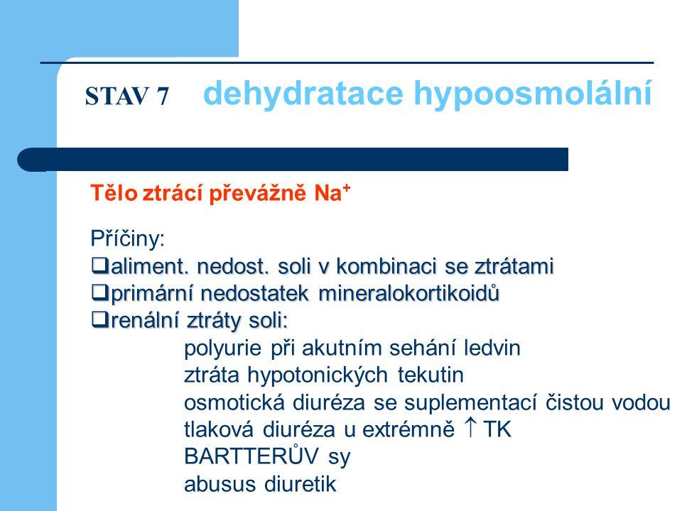 Tělo ztrácí převážně Na + Příčiny:  aliment. nedost. soli v kombinaci se ztrátami  primární nedostatek mineralokortikoidů  renální ztráty soli: pol