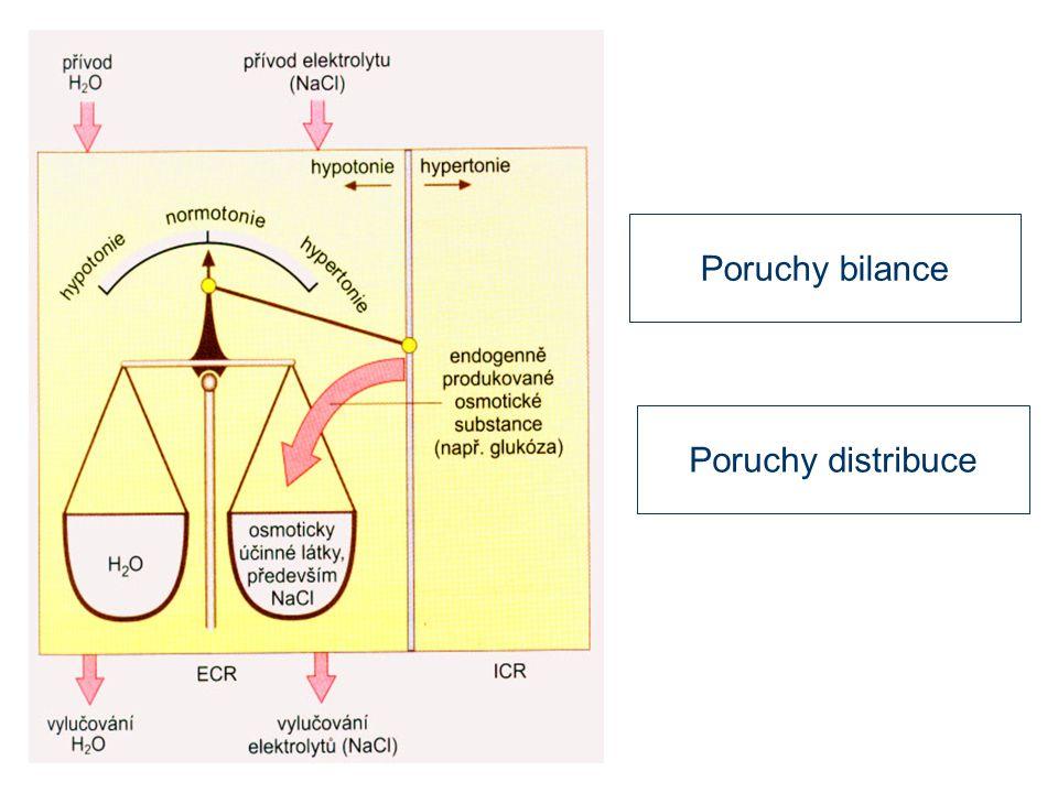 Hyperosmolární stavy Větší retence nebo příjem solutů než vody (může být spojeno se zvýšeným či sníženým objemem EC tekutiny) 1) Deficit vody: - snížený příjem - snížený příjem - zvýšené ztráty (extrarenální, renální) - zvýšené ztráty (extrarenální, renální) 2) Retence solutů: - diabetes mellitus - diabetes mellitus - i.v.