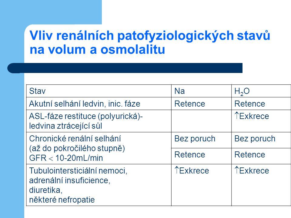 Vliv renálních patofyziologických stavů na volum a osmolalitu StavNaH2OH2O Akutní selhání ledvin, inic. fázeRetence ASL-fáze restituce (polyurická)- l