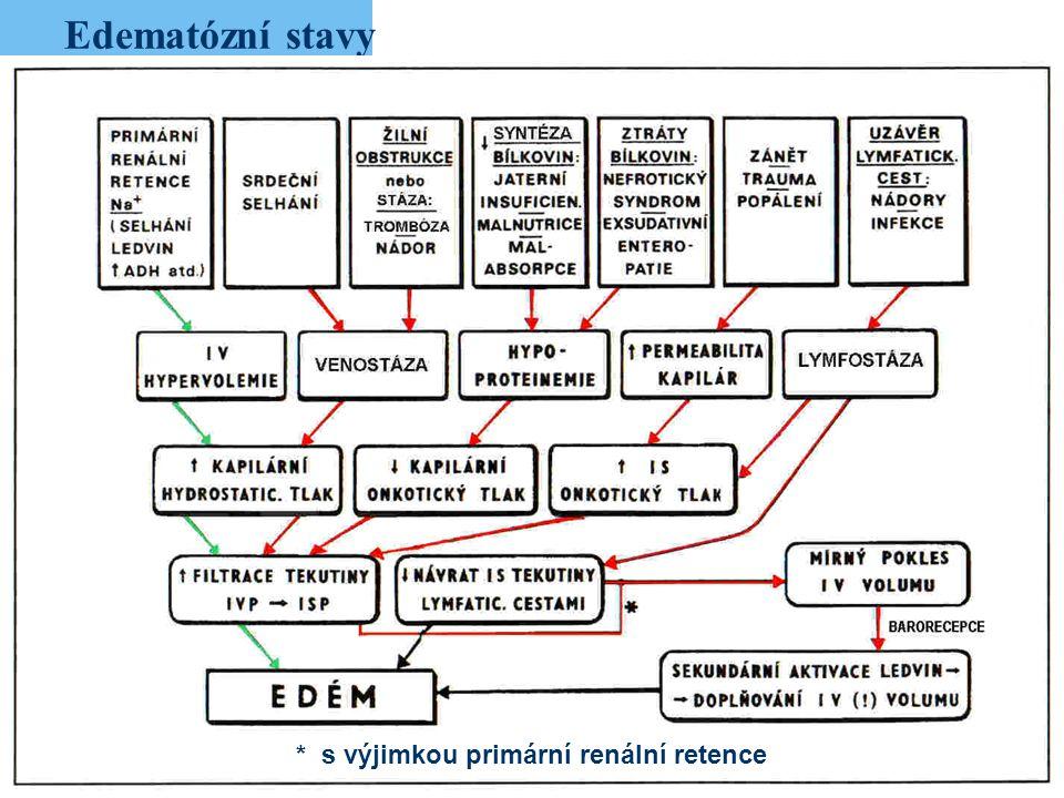 17 Edematózní stavy * s výjimkou primární renální retence