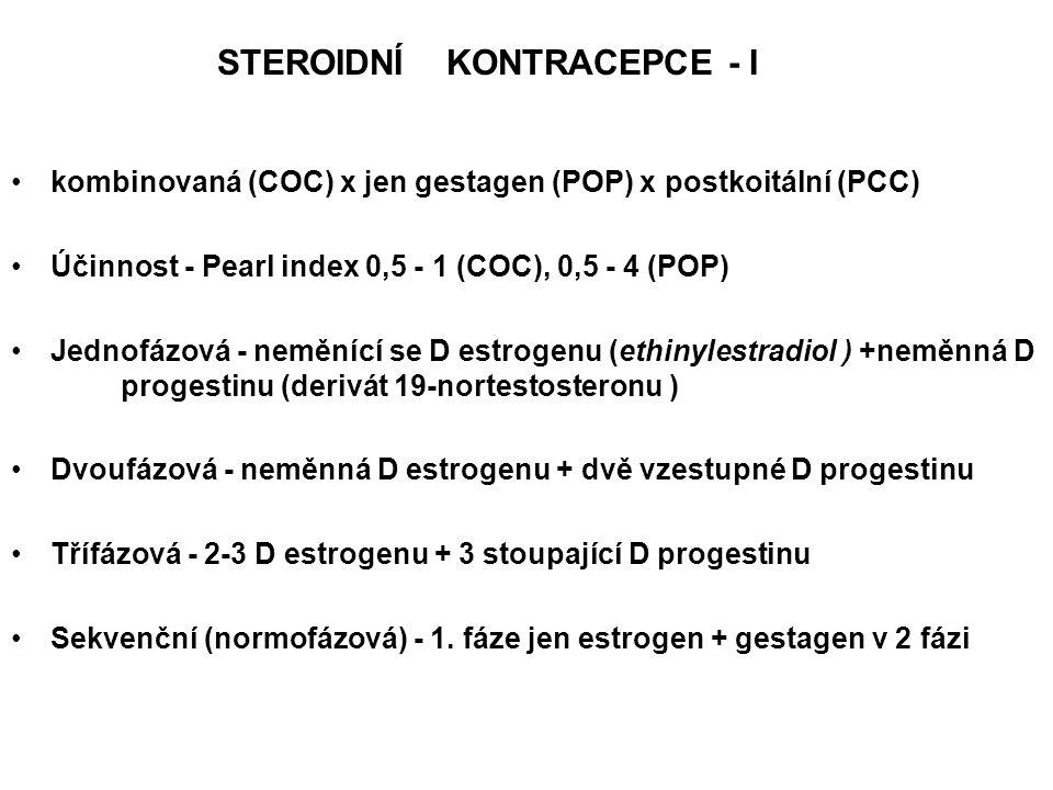 STEROIDNÍ KONTRACEPCE - I kombinovaná (COC) x jen gestagen (POP) x postkoitální (PCC) Účinnost - Pearl index 0,5 - 1 (COC), 0,5 - 4 (POP) Jednofázová