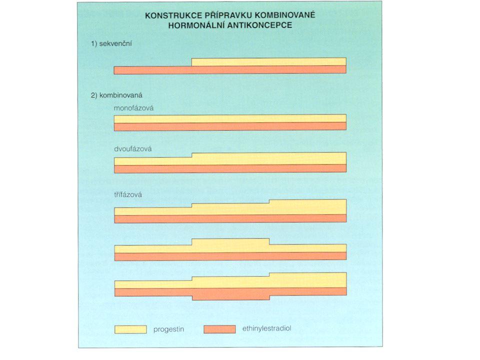 Rizika Podání kontraindikovaného léku Nepodání indikovaného léku