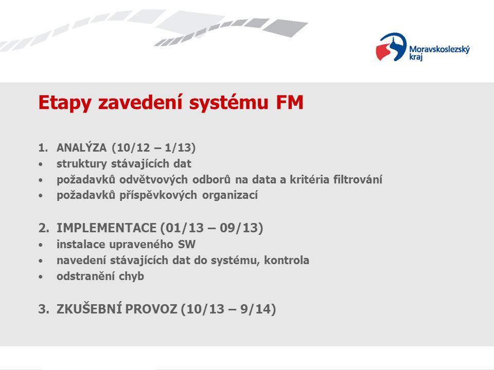 Etapy zavedení systému FM 1.ANALÝZA (10/12 – 1/13) struktury stávajících dat požadavků odvětvových odborů na data a kritéria filtrování požadavků přís