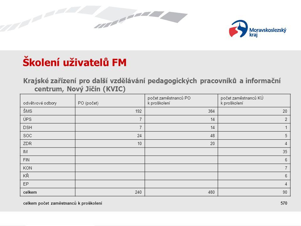 Školení uživatelů FM Krajské zařízení pro další vzdělávání pedagogických pracovníků a informační centrum, Nový Jičín (KVIC) odvětvové odboryPO (počet)