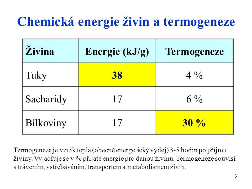 3 Chemická energie živin a termogeneze ŽivinaEnergie (kJ/g)Termogeneze Tuky384 % Sacharidy176 % Bílkoviny1730 % Termogeneze je vznik tepla (obecně ene