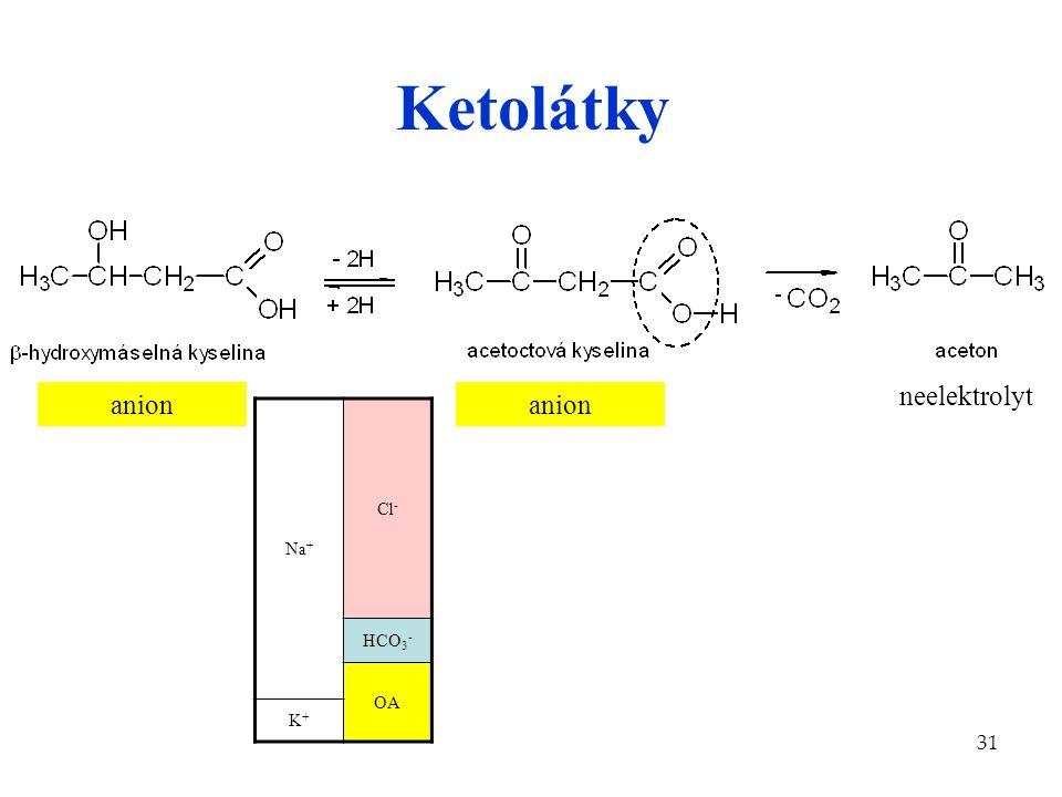 31 Ketolátky neelektrolyt anion Na + Cl - HCO 3 - OA K+K+