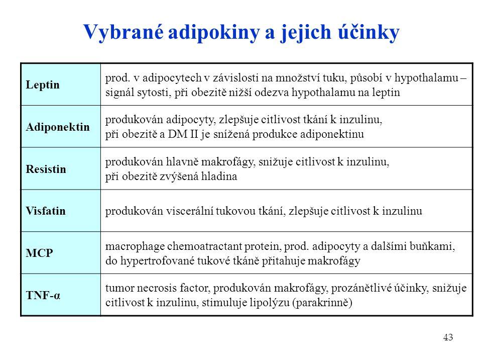 43 Vybrané adipokiny a jejich účinky Leptin prod. v adipocytech v závislosti na množství tuku, působí v hypothalamu – signál sytosti, při obezitě nižš