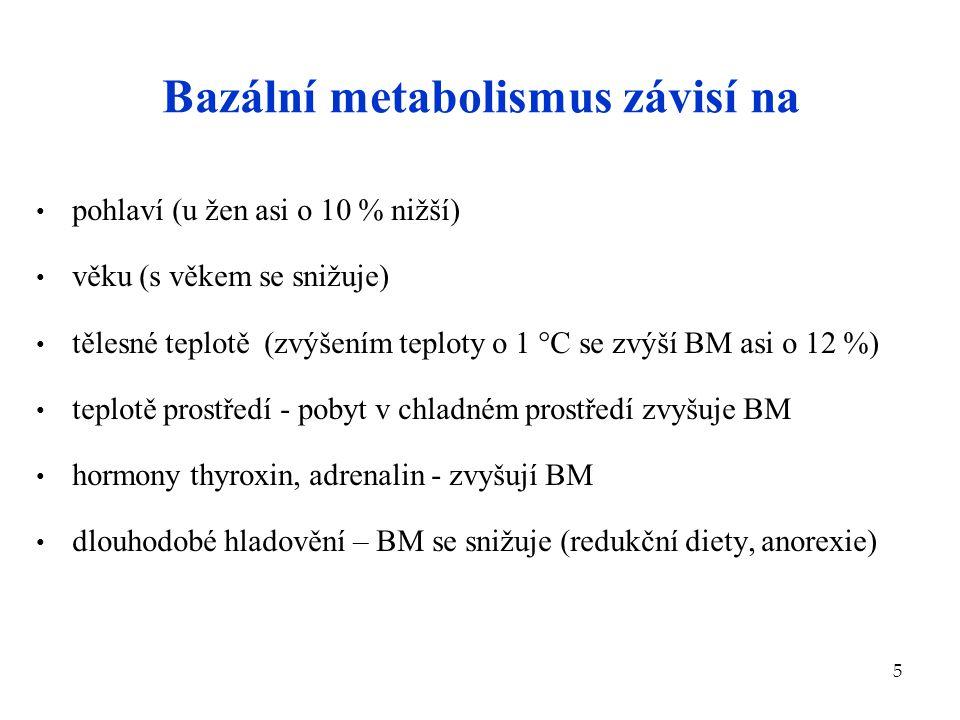 5 Bazální metabolismus závisí na pohlaví (u žen asi o 10 % nižší) věku (s věkem se snižuje) tělesné teplotě (zvýšením teploty o 1  C se zvýší BM asi