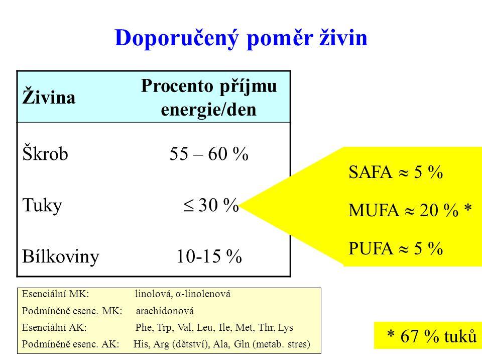 7 Doporučený poměr živin Živina Procento příjmu energie/den Škrob Tuky Bílkoviny 55 – 60 %  30 % 10-15 % SAFA  5 % MUFA  20 % * PUFA  5 % Esenciál