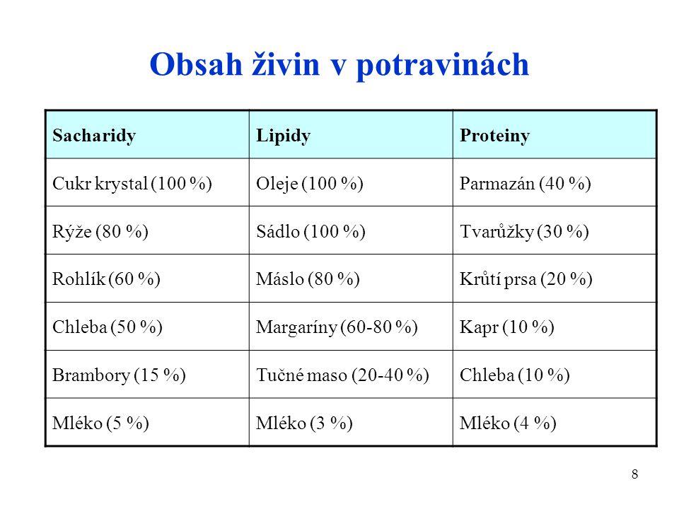 8 Obsah živin v potravinách SacharidyLipidyProteiny Cukr krystal (100 %)Oleje (100 %)Parmazán (40 %) Rýže (80 %)Sádlo (100 %)Tvarůžky (30 %) Rohlík (6