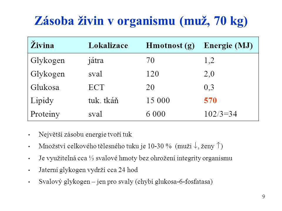 9 Zásoba živin v organismu (muž, 70 kg) ŽivinaLokalizaceHmotnost (g)Energie (MJ) Glykogen Glukosa Lipidy Proteiny játra sval ECT tuk. tkáň sval 70 120