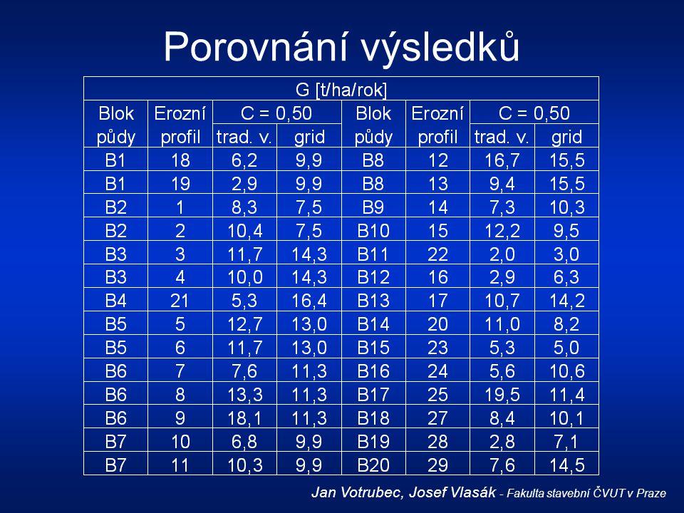 Porovnání výsledků Jan Votrubec, Josef Vlasák - Fakulta stavební ČVUT v Praze