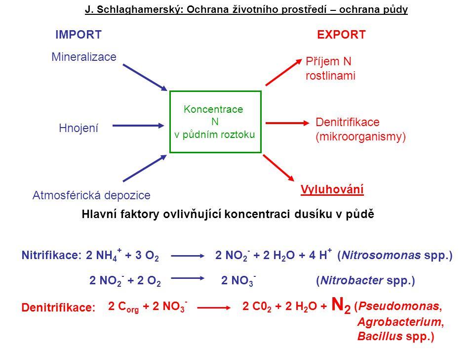 Koncentrace N v půdním roztoku Příjem N rostlinami Denitrifikace (mikroorganismy) Vyluhování Mineralizace Hnojení Atmosférická depozice IMPORTEXPORT Hlavní faktory ovlivňující koncentraci dusíku v půdě Nitrifikace: 2 NH 4 + + 3 O 2 2 NO 2 - + 2 H 2 O + 4 H + (Nitrosomonas spp.) 2 NO 2 - + 2 O 2 2 NO 3 - (Nitrobacter spp.) Denitrifikace: 2 C org + 2 NO 3 - 2 C0 2 + 2 H 2 O + N 2 (Pseudomonas, Agrobacterium, Bacillus spp.)