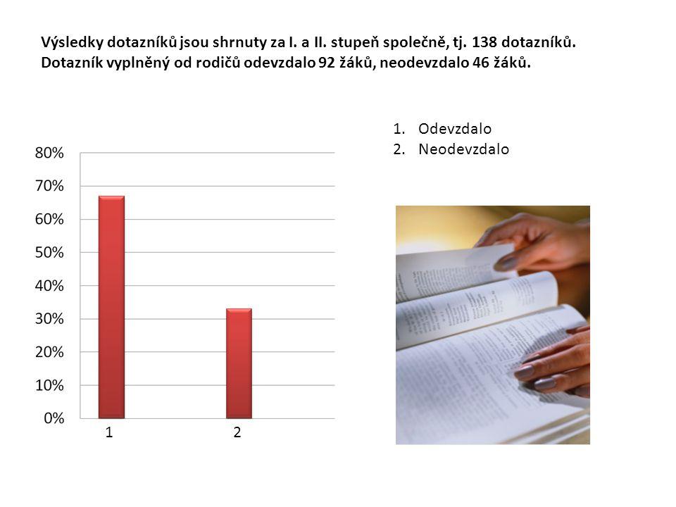 Výsledky dotazníků jsou shrnuty za I. a II. stupeň společně, tj.