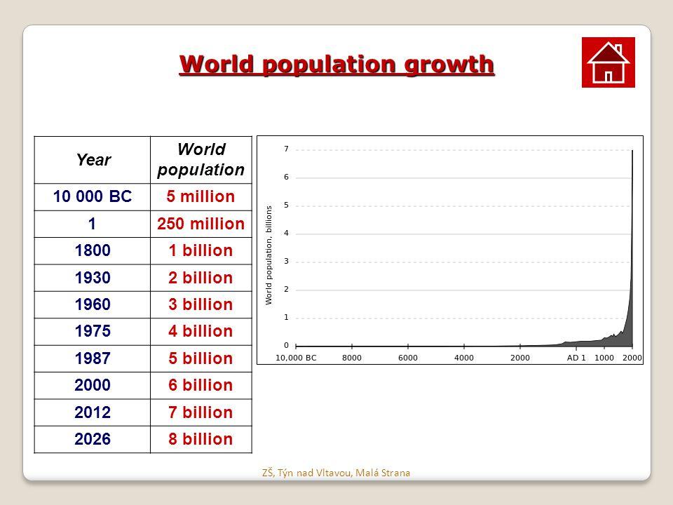 World population growth Year World population 10 000 BC5 million 1250 million 18001 billion 19302 billion 19603 billion 19754 billion 19875 billion 20