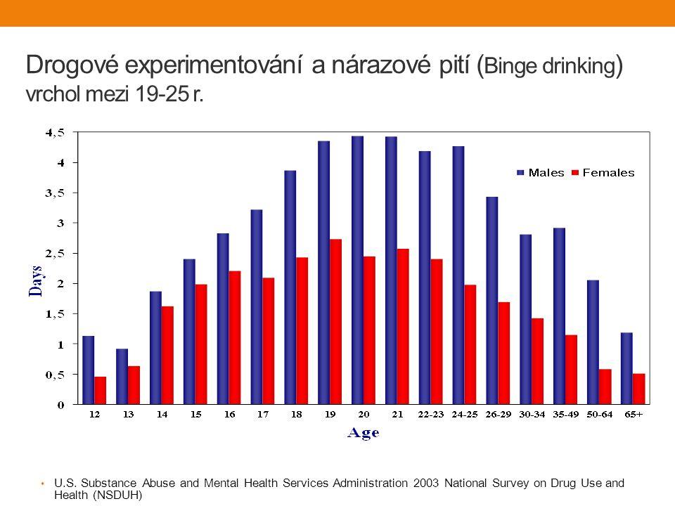 Drogové experimentování a nárazové pití ( Binge drinking ) vrchol mezi 19-25 r.