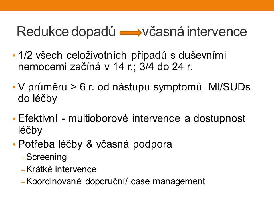 Redukce dopadů včasná intervence 1/2 všech celoživotních případů s duševními nemocemi začíná v 14 r.; 3/4 do 24 r.