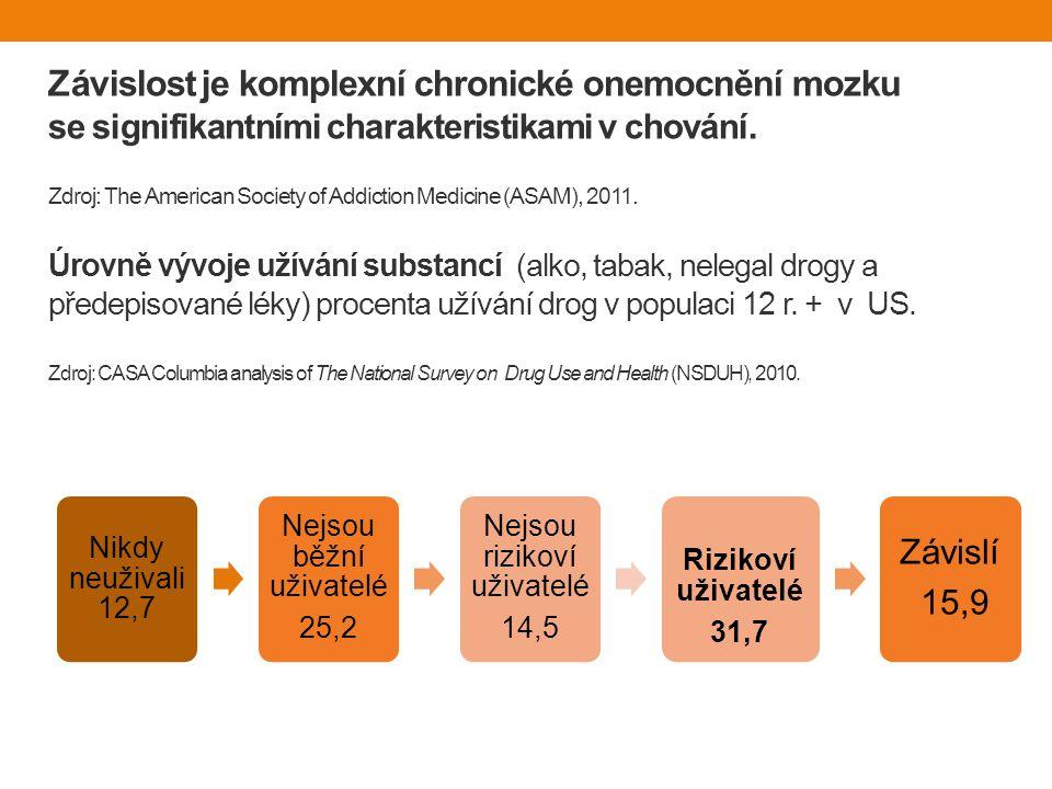 Závislost je komplexní chronické onemocnění mozku se signifikantními charakteristikami v chování.