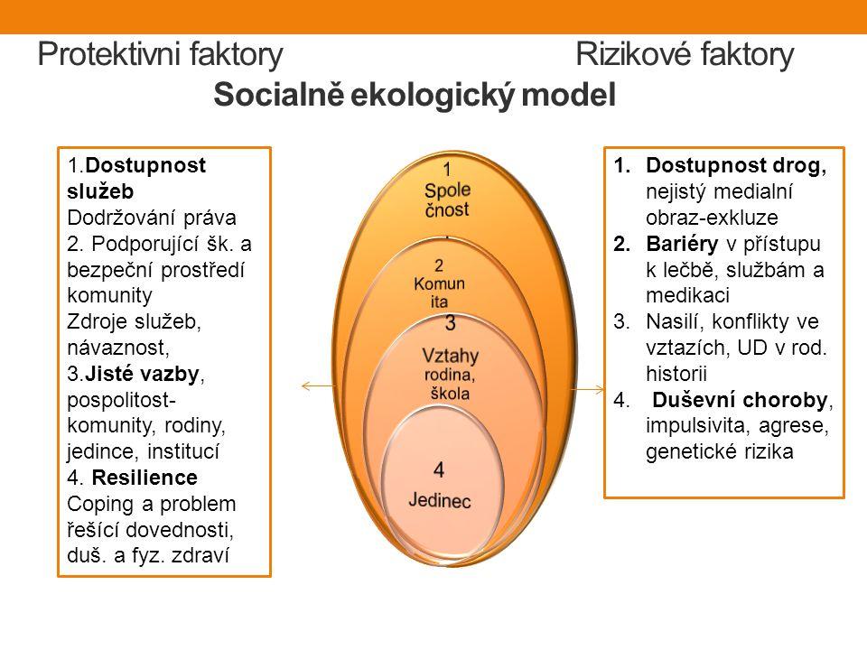 Protektivni faktory Rizikové faktory Socialně ekologický model 1.Dostupnost služeb Dodržování práva 2.