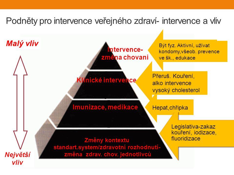 Podněty pro intervence veřejného zdraví- intervence a vliv Změny kontextu standart.system/zdravotní rozhodnutí- změna zdrav.