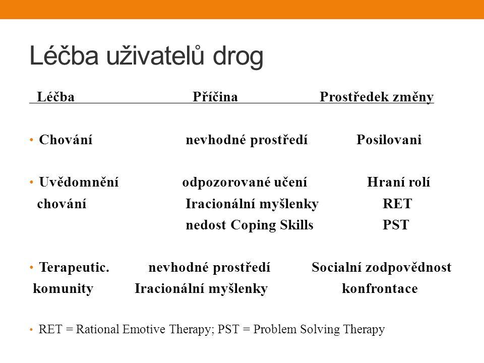 Léčba uživatelů drog Léčba Příčina Prostředek změny Chování nevhodné prostředí Posilovani Uvědomnění odpozorované učení Hraní rolí chování Iracionální myšlenky RET nedost Coping Skills PST Terapeutic.