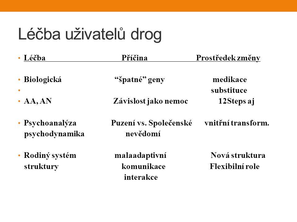 Léčba uživatelů drog Léčba Příčina Prostředek změny Biologická špatné geny medikace substituce AA, AN Závislost jako nemoc 12Steps aj Psychoanalýza Puzení vs.