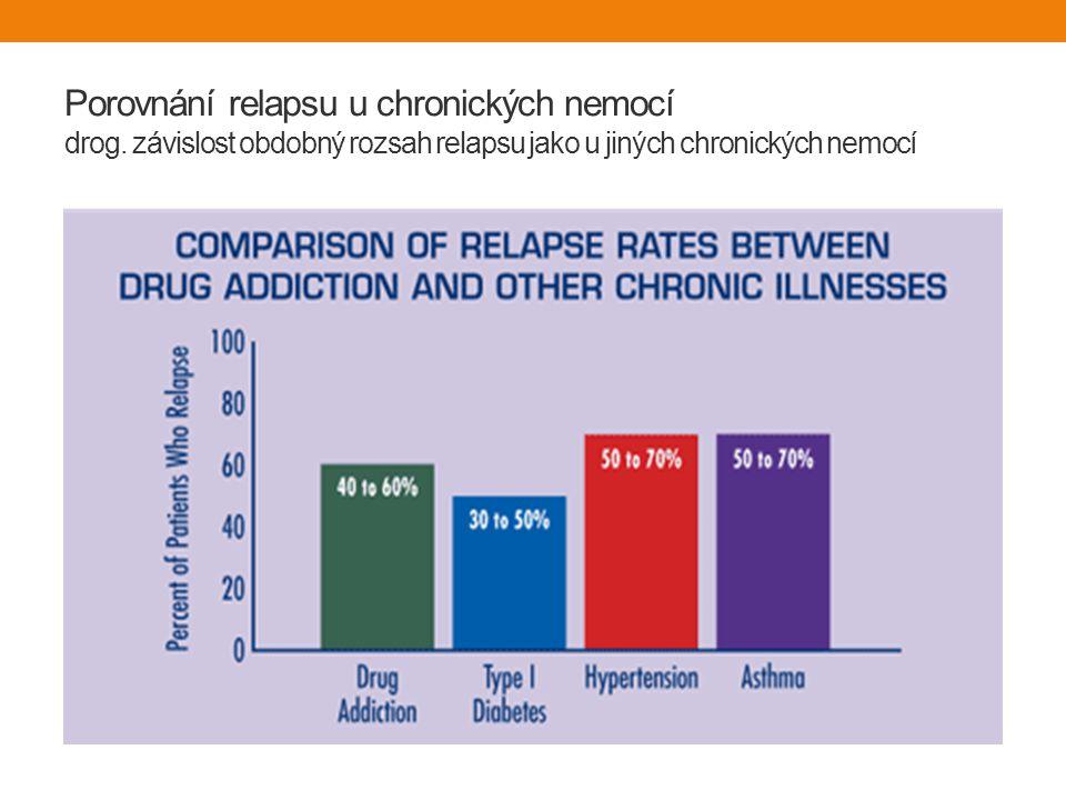 Porovnání relapsu u chronických nemocí drog.