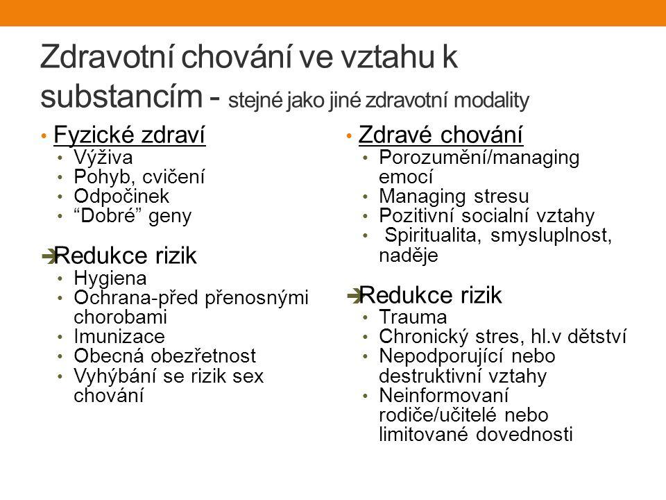 Zdravotní chování ve vztahu k substancím - stejné jako jiné zdravotní modality Fyzické zdraví Výživa Pohyb, cvičení Odpočinek Dobré geny  Redukce rizik Hygiena Ochrana-před přenosnými chorobami Imunizace Obecná obezřetnost Vyhýbání se rizik sex chování Zdravé chování Porozumění/managing emocí Managing stresu Pozitivní socialní vztahy Spiritualita, smysluplnost, naděje  Redukce rizik Trauma Chronický stres, hl.v dětství Nepodporující nebo destruktivní vztahy Neinformovaní rodiče/učitelé nebo limitované dovednosti