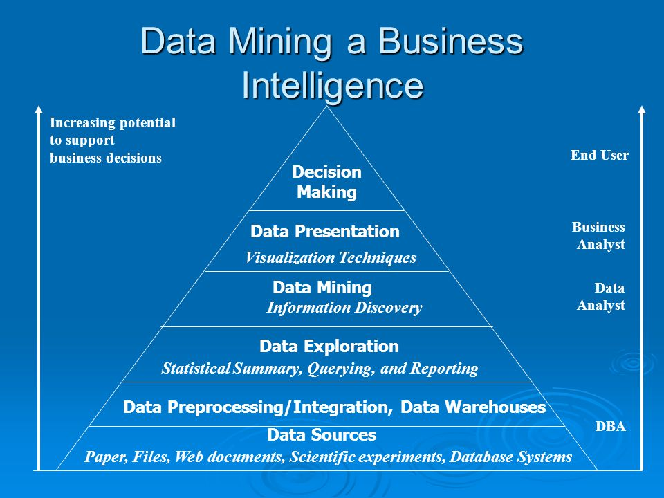 Data Mining a Business Intelligence Increasing potential to support business decisions End User Business Analyst Data Analyst DBA Decision Making Data