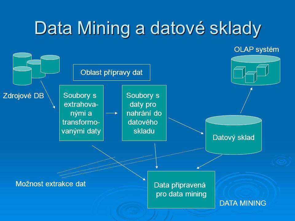 Data Mining a datové sklady Soubory s extrahova- nými a transformo- vanými daty Soubory s daty pro nahrání do datového skladu Datový sklad Data připravená pro data mining Zdrojové DB DATA MINING OLAP systém Možnost extrakce dat Oblast přípravy dat
