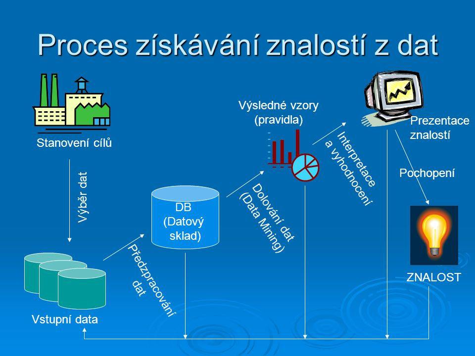 Data Mining a Business Intelligence Increasing potential to support business decisions End User Business Analyst Data Analyst DBA Decision Making Data Presentation Visualization Techniques Data Mining Information Discovery Data Exploration Statistical Summary, Querying, and Reporting Data Preprocessing/Integration, Data Warehouses Data Sources Paper, Files, Web documents, Scientific experiments, Database Systems