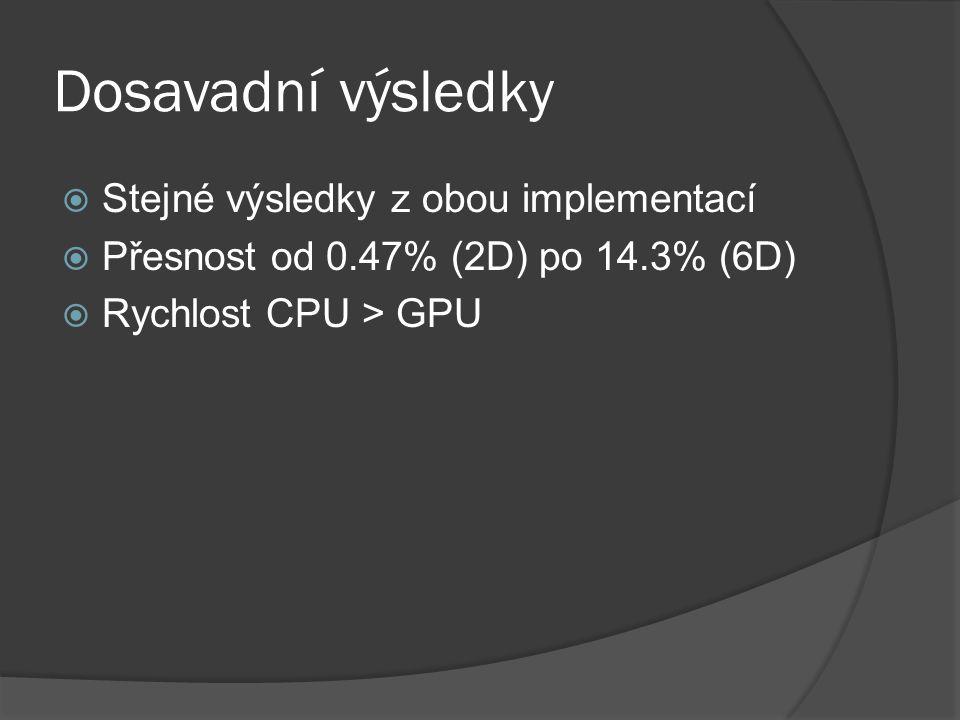 Dosavadní výsledky  Stejné výsledky z obou implementací  Přesnost od 0.47% (2D) po 14.3% (6D)  Rychlost CPU > GPU