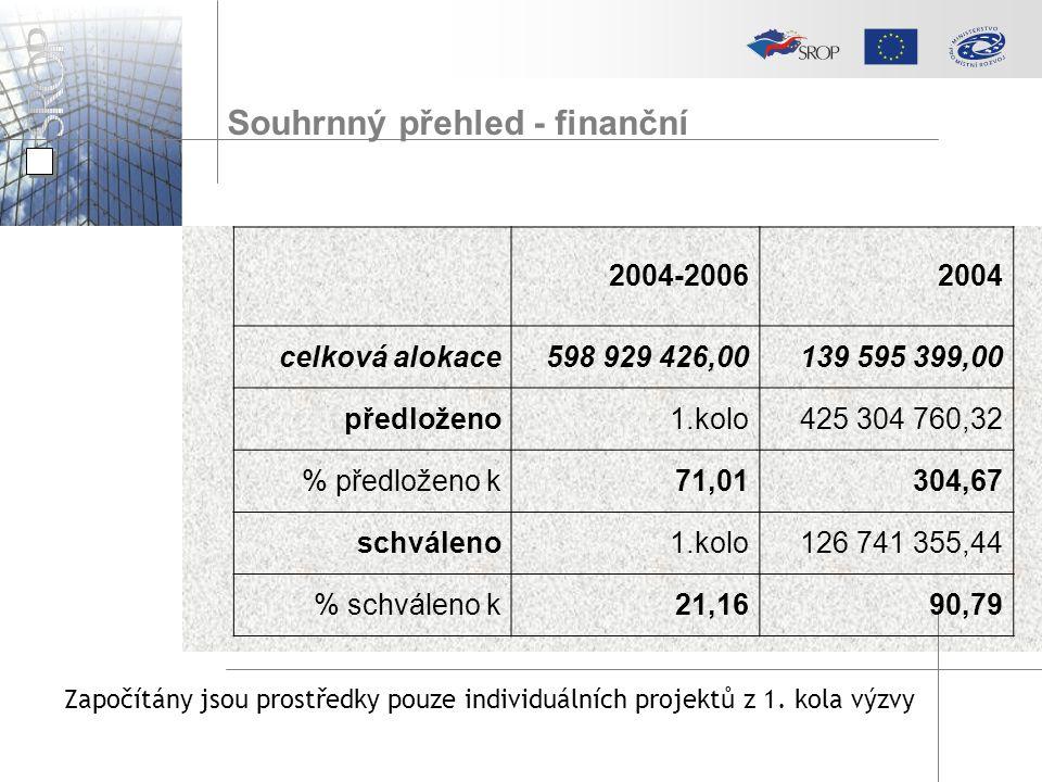 Souhrnný přehled - finanční 2004-20062004 celková alokace598 929 426,00139 595 399,00 předloženo1.kolo425 304 760,32 % předloženo k71,01304,67 schváleno1.kolo126 741 355,44 % schváleno k21,1690,79 Započítány jsou prostředky pouze individuálních projektů z 1.