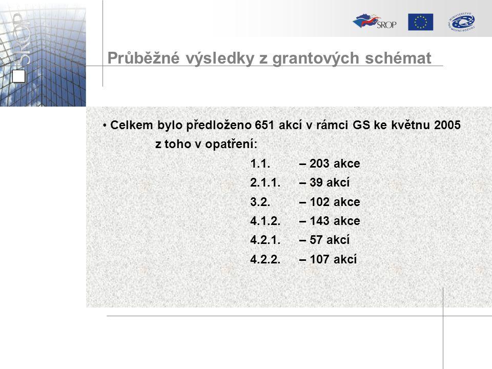 Průběžné výsledky z grantových schémat Celkem bylo předloženo 651 akcí v rámci GS ke květnu 2005 z toho v opatření: 1.1.