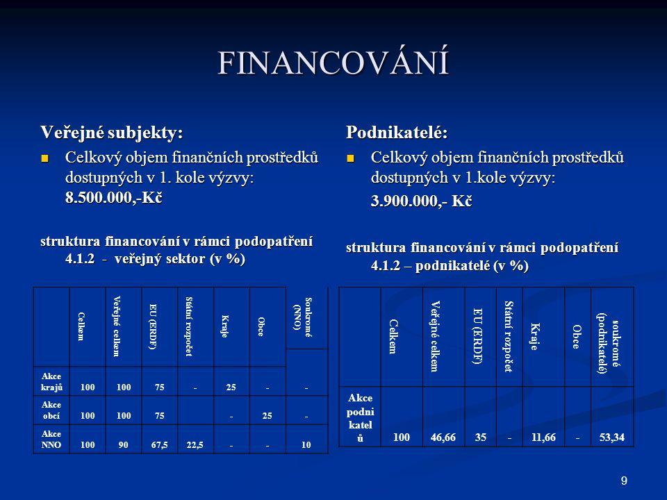 10 FINANCOVÁNÍ Veřejné subjekty: Velikost akce Minimální přípustná výše celkových uznatelných nákladů akce = 500.000,- Kč Minimální přípustná výše celkových uznatelných nákladů akce = 500.000,- Kč Maximální přípustná výše celkových uznatelných nákladů akce = 2 mil.